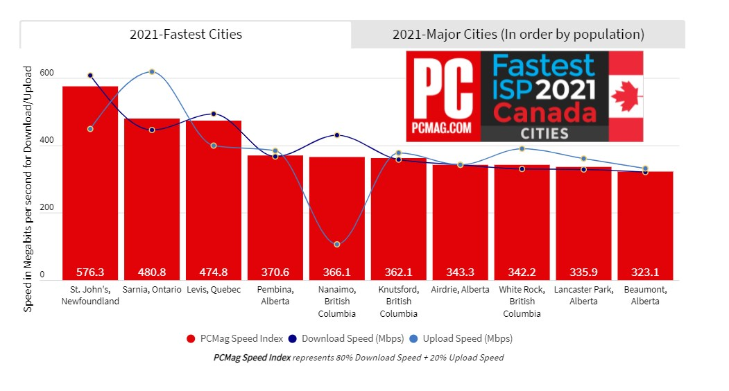 PCMag internet ranking 2021 - all cities