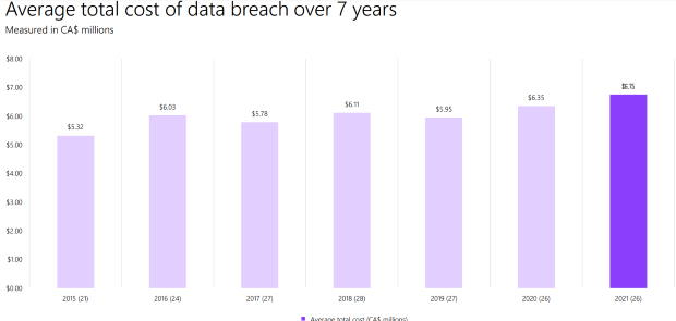 Chart of average costs of a data breach in Canada in the last seven years