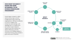 Greater Than Learning impact research graph