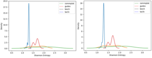 uamf comparative graph chart figure 3