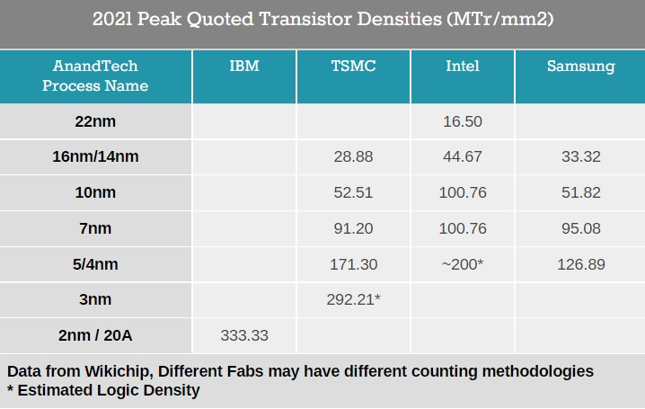 Peak transistor density from different manufacturers.