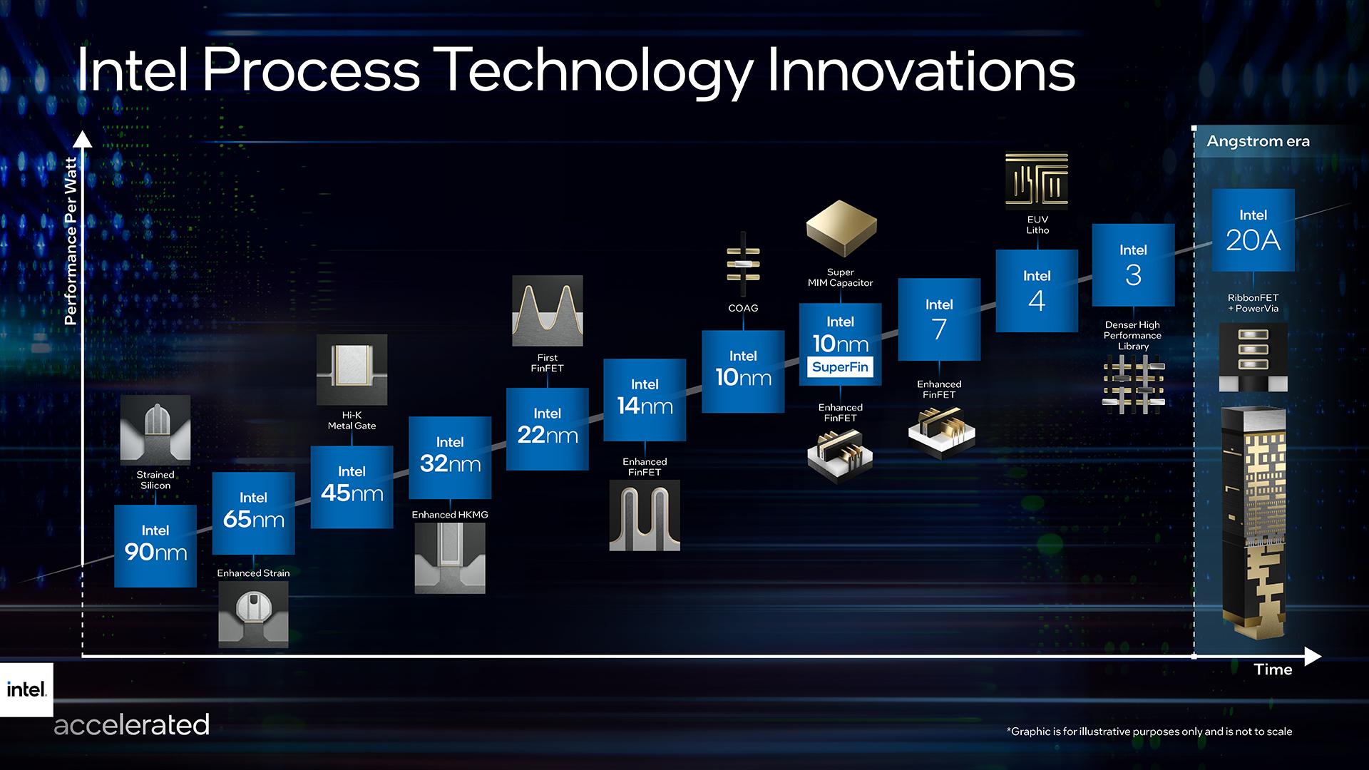 Intel's new roadmap and rename.