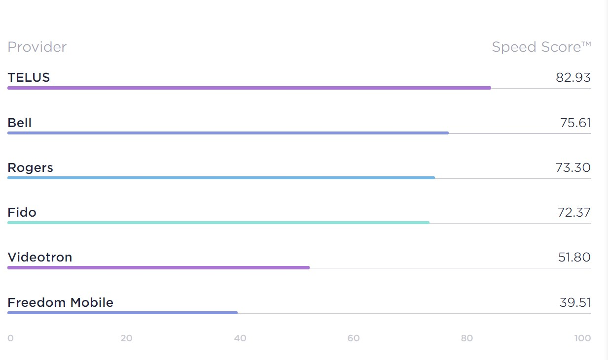 Ookla overall mobile data speed with Telus as the champ.