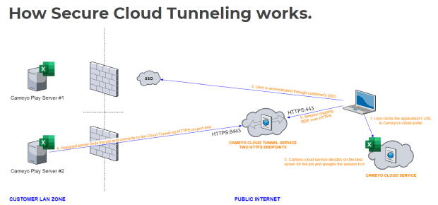 Graphic showing how Cameyo secure cloud tunneling works