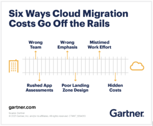 6 mistakes for cloud migration graph