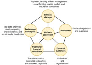 figure depicting fintech ecosystem