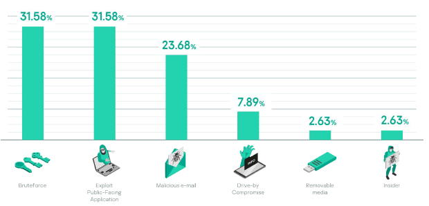 Graphic from Kaspersky's 2021 Incident Response Analysis report