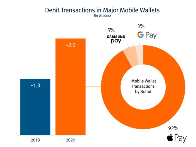 graph depicting mobile wallet market share.