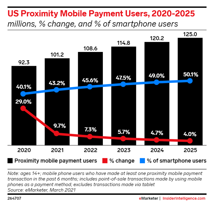 Graph predicting the increase in mobile payment use.
