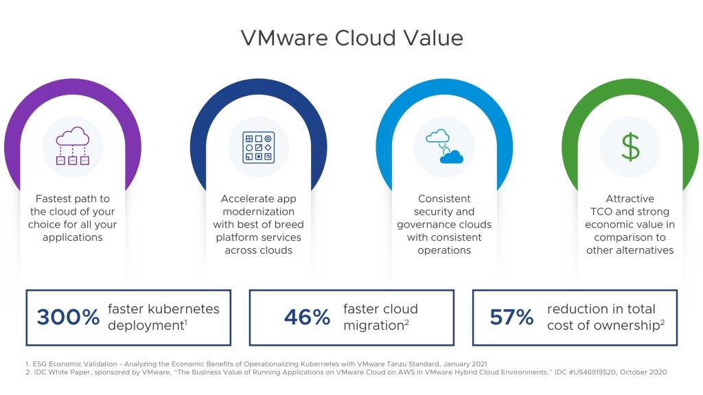 VMware cloud value
