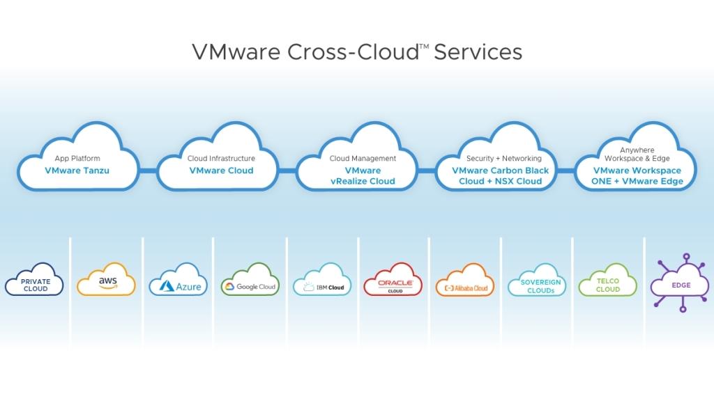 VMware cross-cloud services.
