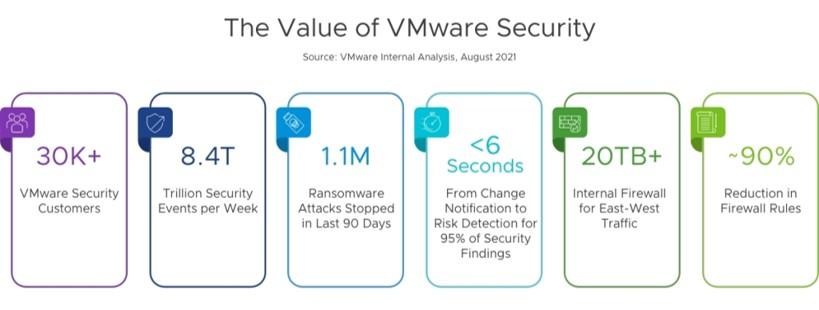 VMware security suite benefits.